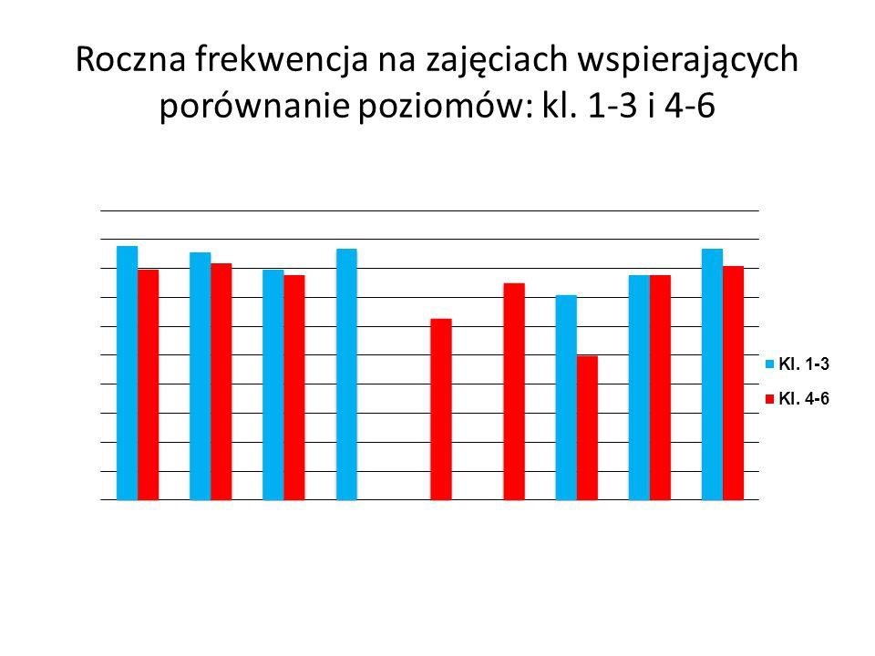 Roczna frekwencja na zajęciach wspierających porównanie poziomów: kl. 1-3 i 4-6