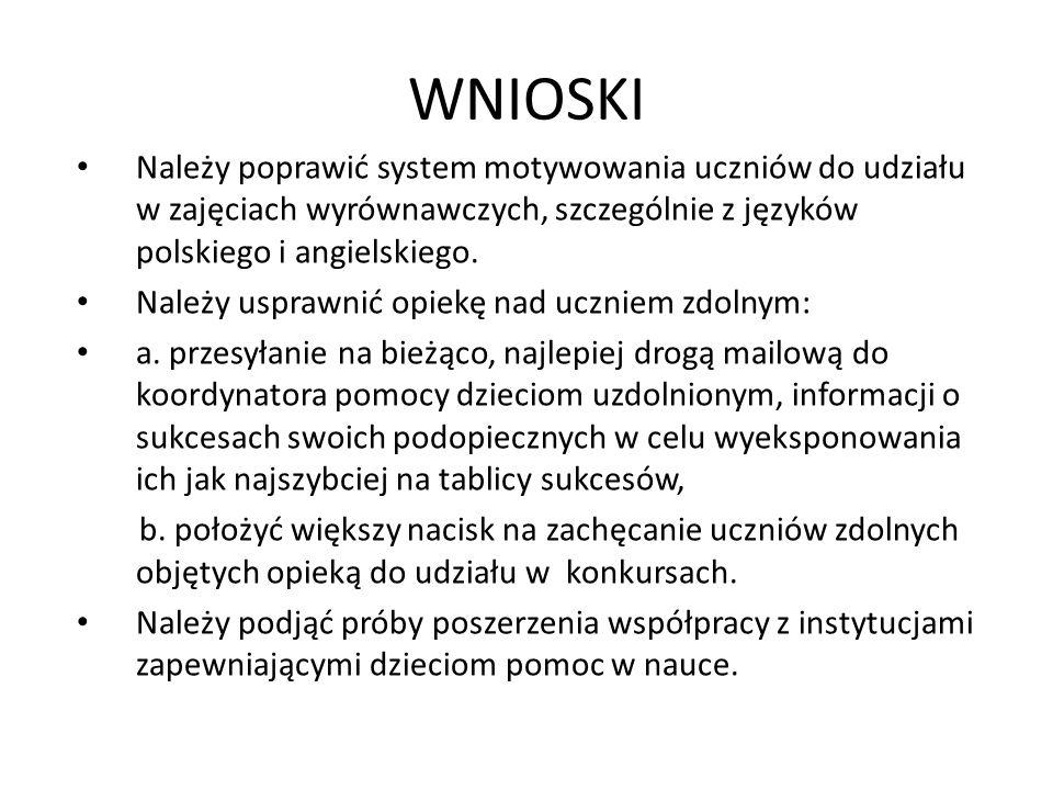 WNIOSKI Należy poprawić system motywowania uczniów do udziału w zajęciach wyrównawczych, szczególnie z języków polskiego i angielskiego. Należy uspraw