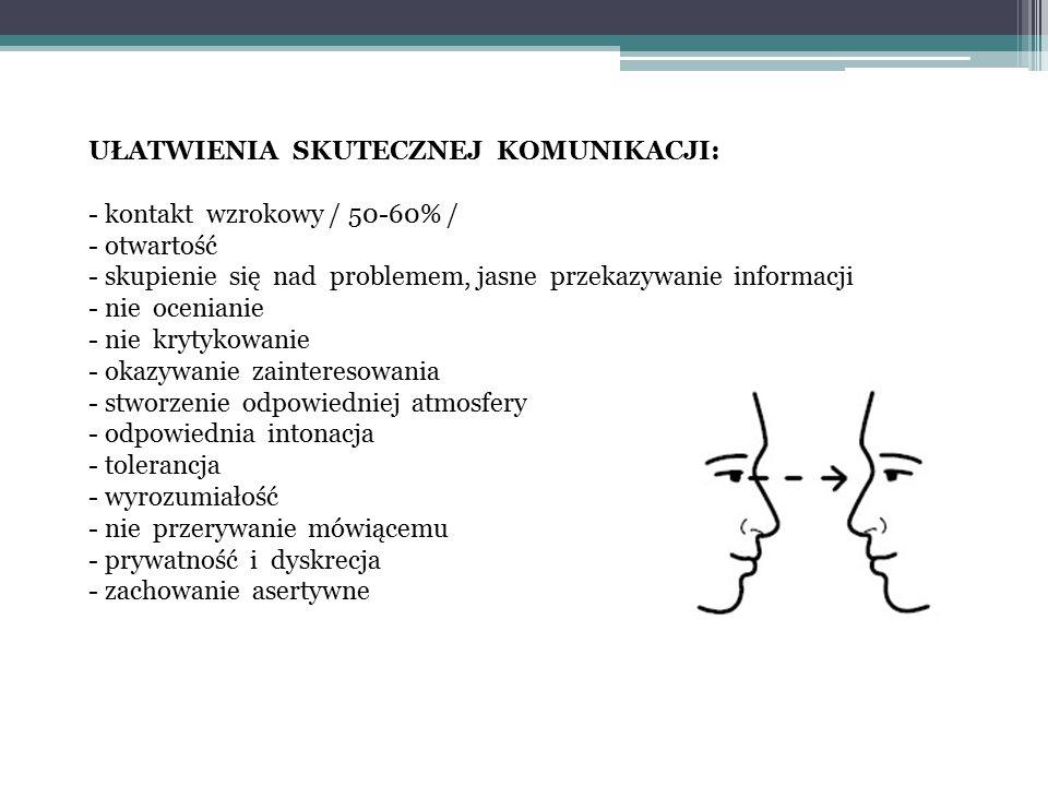 UŁATWIENIA SKUTECZNEJ KOMUNIKACJI: - kontakt wzrokowy / 50-60% / - otwartość - skupienie się nad problemem, jasne przekazywanie informacji - nie ocenianie - nie krytykowanie - okazywanie zainteresowania - stworzenie odpowiedniej atmosfery - odpowiednia intonacja - tolerancja - wyrozumiałość - nie przerywanie mówiącemu - prywatność i dyskrecja - zachowanie asertywne