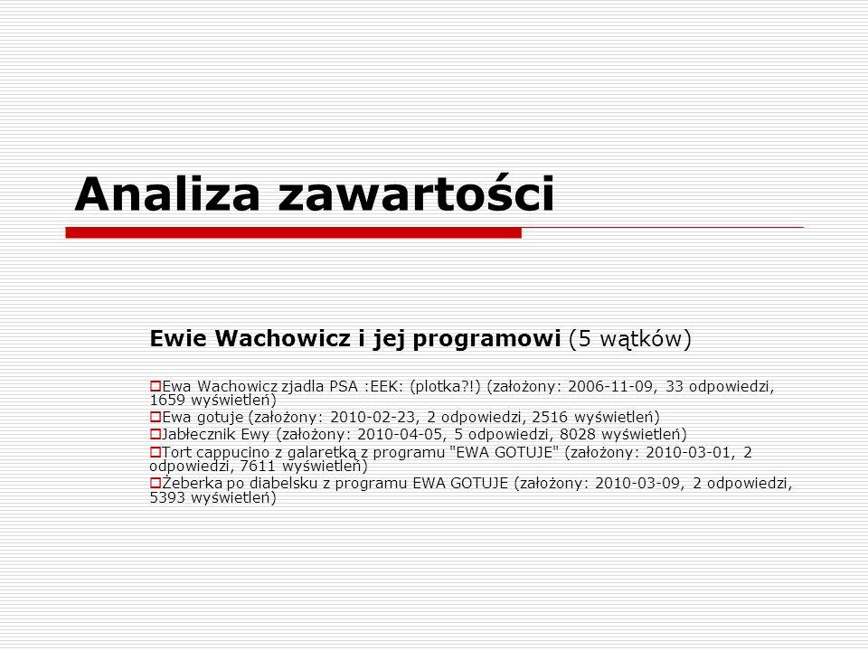 Analiza zawartości Ewie Wachowicz i jej programowi (5 wątków) Ewa Wachowicz zjadla PSA :EEK: (plotka?!) (założony: 2006-11-09, 33 odpowiedzi, 1659 wyświetleń) Ewa gotuje (założony: 2010-02-23, 2 odpowiedzi, 2516 wyświetleń) Jabłecznik Ewy (założony: 2010-04-05, 5 odpowiedzi, 8028 wyświetleń) Tort cappucino z galaretką z programu EWA GOTUJE (założony: 2010-03-01, 2 odpowiedzi, 7611 wyświetleń) Żeberka po diabelsku z programu EWA GOTUJE (założony: 2010-03-09, 2 odpowiedzi, 5393 wyświetleń)