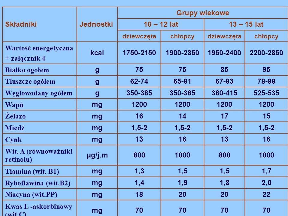SkładnikiJednostki Grupy wiekowe 10 – 12 lat13 – 15 lat dziewczętachłopcydziewczętachłopcy Wartość energetyczna + załącznik 4 kcal1750-21501900-235019
