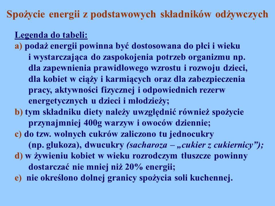 Spożycie energii z podstawowych składników odżywczych Legenda do tabeli: a) podaż energii powinna być dostosowana do płci i wieku i wystarczająca do z