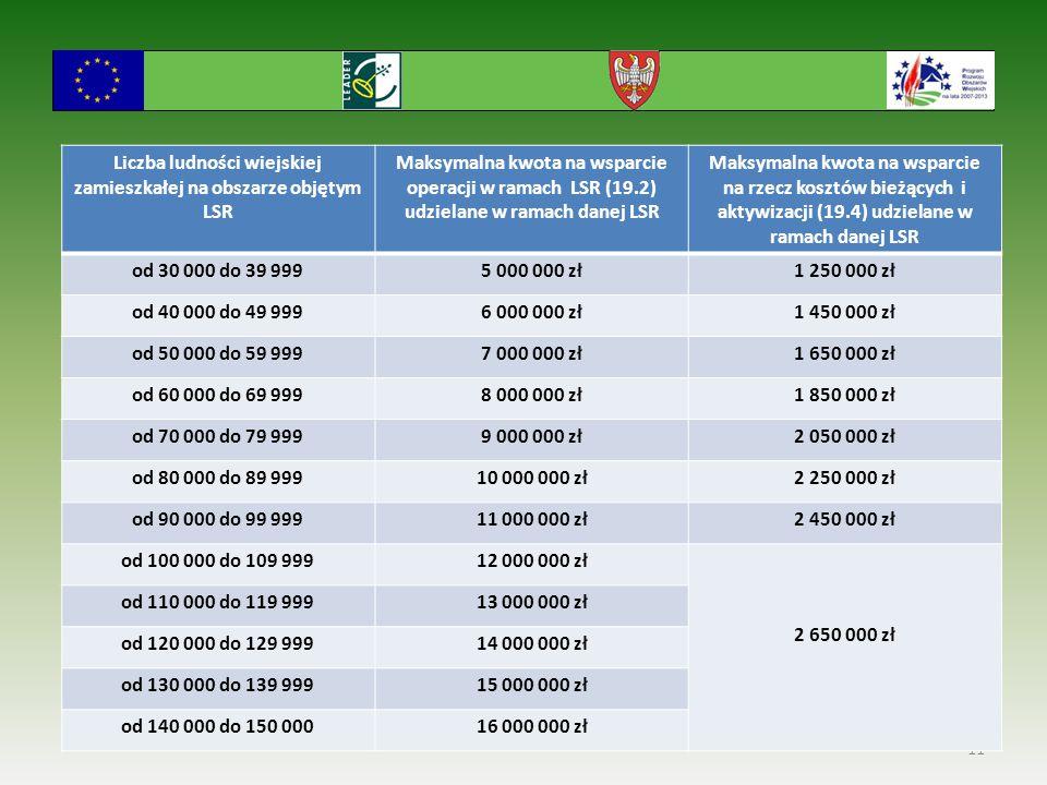 Wybór Lokalnej Strategii Rozwoju 11 Liczba ludności wiejskiej zamieszkałej na obszarze objętym LSR Maksymalna kwota na wsparcie operacji w ramach LSR