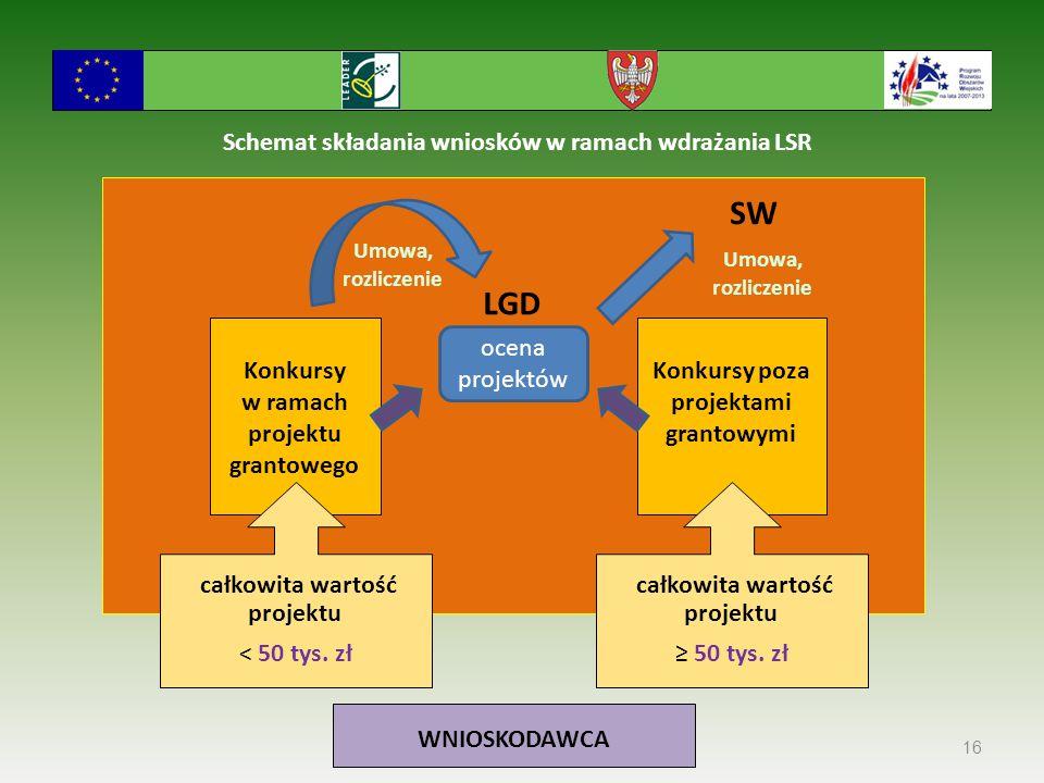 Schemat składania wniosków w ramach wdrażania LSR 16 LGD Konkursy poza projektami grantowymi Konkursy w ramach projektu grantowego całkowita wartość p