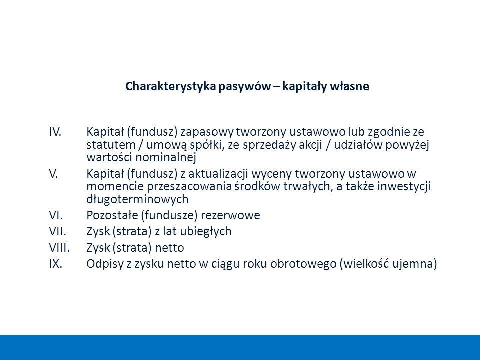 Charakterystyka pasywów – kapitały własne IV.Kapitał (fundusz) zapasowy tworzony ustawowo lub zgodnie ze statutem / umową spółki, ze sprzedaży akcji /