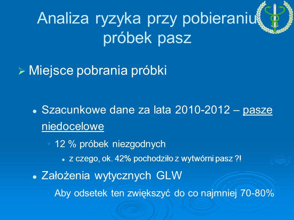   Miejsce pobrania próbki Szacunkowe dane za lata 2010-2012 – pasze niedocelowe 12 % próbek niezgodnych z czego, ok.