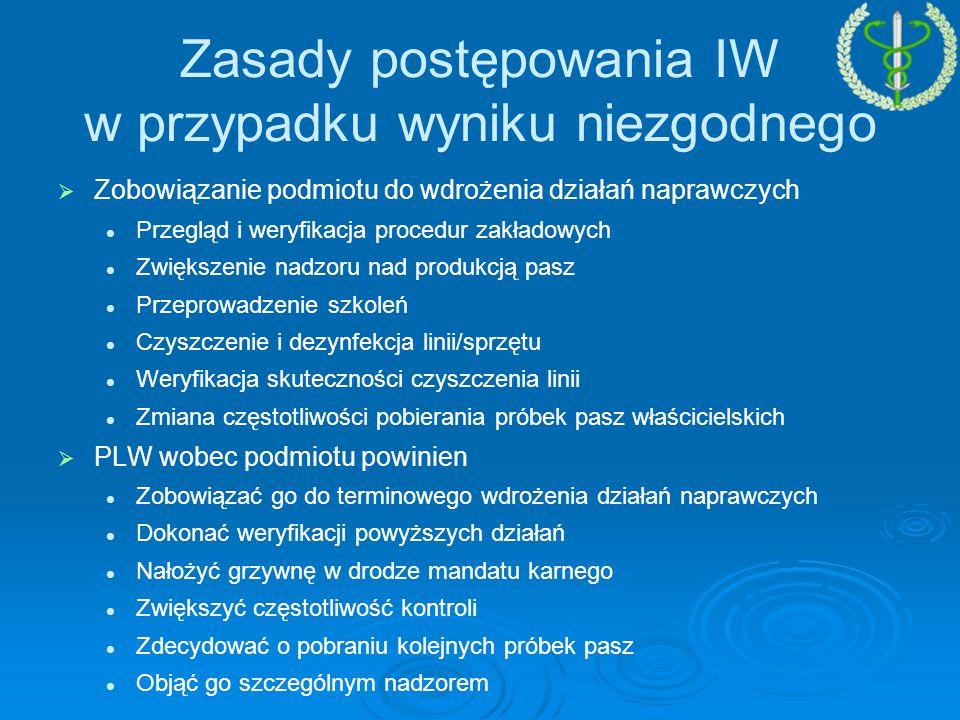   Zobowiązanie podmiotu do wdrożenia działań naprawczych Przegląd i weryfikacja procedur zakładowych Zwiększenie nadzoru nad produkcją pasz Przeprowadzenie szkoleń Czyszczenie i dezynfekcja linii/sprzętu Weryfikacja skuteczności czyszczenia linii Zmiana częstotliwości pobierania próbek pasz właścicielskich   PLW wobec podmiotu powinien Zobowiązać go do terminowego wdrożenia działań naprawczych Dokonać weryfikacji powyższych działań Nałożyć grzywnę w drodze mandatu karnego Zwiększyć częstotliwość kontroli Zdecydować o pobraniu kolejnych próbek pasz Objąć go szczególnym nadzorem Zasady postępowania IW w przypadku wyniku niezgodnego