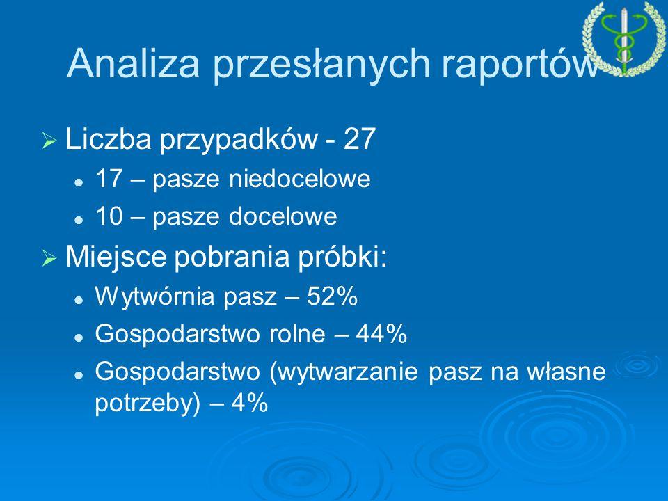 Analiza przesłanych raportów   Liczba przypadków - 27 17 – pasze niedocelowe 10 – pasze docelowe   Miejsce pobrania próbki: Wytwórnia pasz – 52% Gospodarstwo rolne – 44% Gospodarstwo (wytwarzanie pasz na własne potrzeby) – 4%