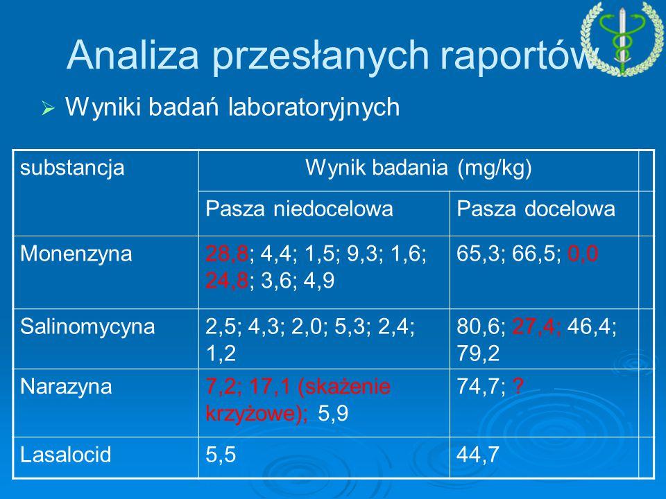 Analiza przesłanych raportów   Wyniki badań laboratoryjnych substancjaWynik badania (mg/kg) Pasza niedocelowaPasza docelowa Monenzyna28,8; 4,4; 1,5; 9,3; 1,6; 24,8; 3,6; 4,9 65,3; 66,5; 0,0 Salinomycyna2,5; 4,3; 2,0; 5,3; 2,4; 1,2 80,6; 27,4; 46,4; 79,2 Narazyna7,2; 17,1 (skażenie krzyżowe); 5,9 74,7; .
