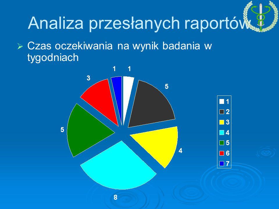 Analiza przesłanych raportów   Czas oczekiwania na wynik badania w tygodniach