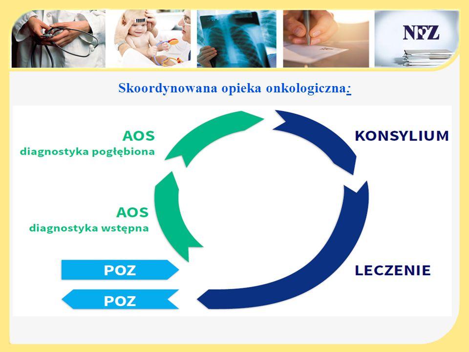 Warunki realizacji świadczeń na podstawie Karty Diagnostyki i Leczenia Onkologicznego (DiLO) w AOS: 1.Posiadanie procedury postępowania i organizacji udzielania świadczeń diagnostyki i leczenia onkologicznego, 2.Stosowanie się do standardów, wytycznych i zaleceń postępowania diagnostyczno-terapeutycznego w nowotworach złośliwych, rekomendowanych przez polskie towarzystwa naukowe w poszczególnych dziedzinach medycyny