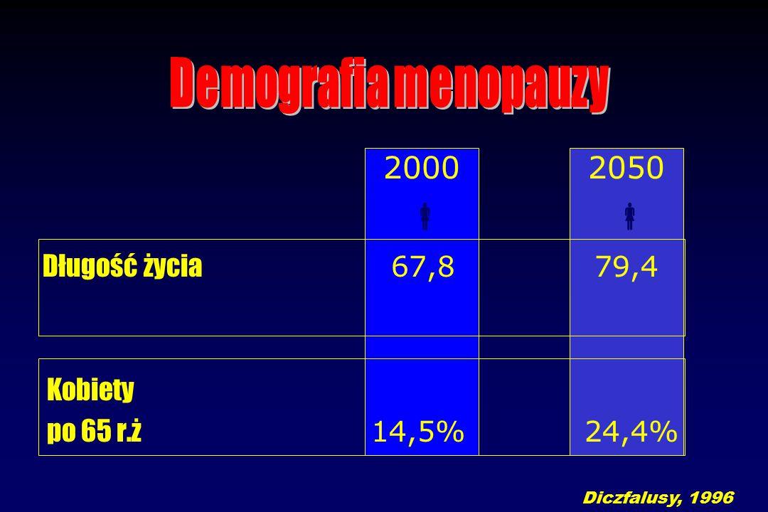 2000 2050  Długość życia 67,8 79,4 Kobiety po 65 r.ż 14,5% 24,4% Diczfalusy, 1996