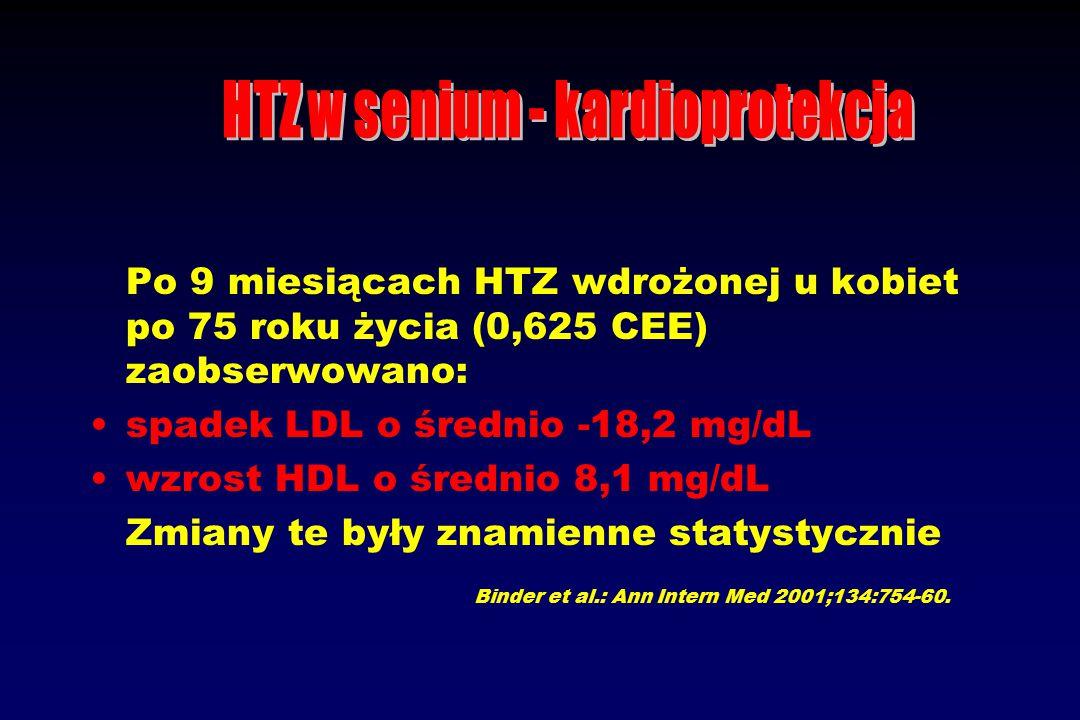 Po 9 miesiącach HTZ wdrożonej u kobiet po 75 roku życia (0,625 CEE) zaobserwowano: spadek LDL o średnio -18,2 mg/dL wzrost HDL o średnio 8,1 mg/dL Zmiany te były znamienne statystycznie Binder et al.: Ann Intern Med 2001;134:754-60.