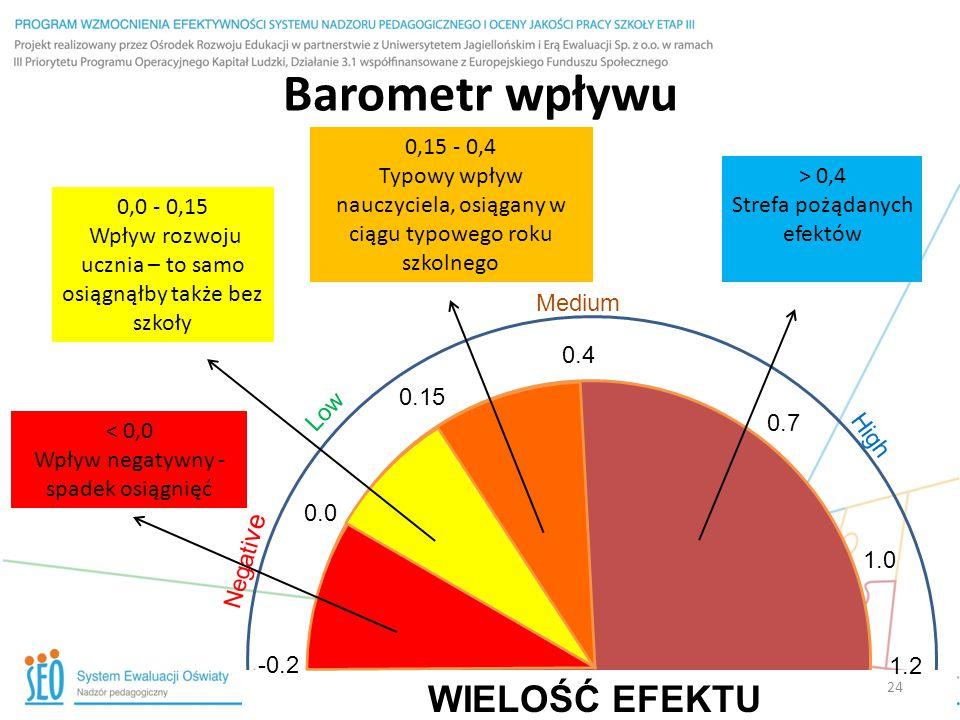 Barometr wpływu -0.2 0.0 Negati ve 0.15 Low 0.4 Medium 1.2 High 0.7 1.0 WIELOŚĆ EFEKTU > 0,4 Strefa pożądanych efektów 0,15 - 0,4 Typowy wpływ nauczyc