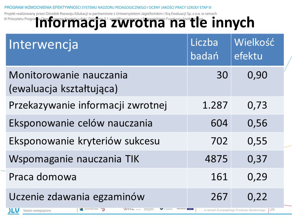 Informacja zwrotna na tle innych interwencji 26 Interwencja Liczba badań Wielkość efektu Monitorowanie nauczania (ewaluacja kształtująca) 300,90 Przek