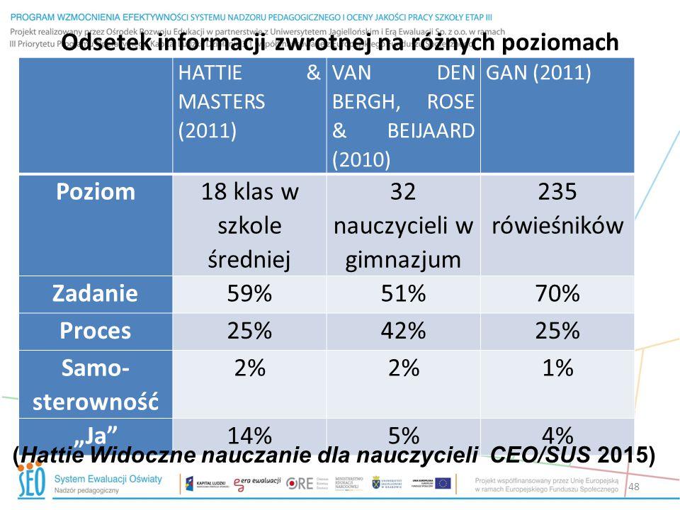 Odsetek informacji zwrotnej na różnych poziomach HATTIE & MASTERS (2011) VAN DEN BERGH, ROSE & BEIJAARD (2010) GAN (2011) Poziom 18 klas w szkole śred
