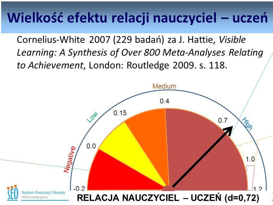 Informacja zwrotna Cornelius-White 2007 (229 badań) za J. Hattie, Visible Learning: A Synthesis of Over 800 Meta-Analyses Relating to Achievement, Lon
