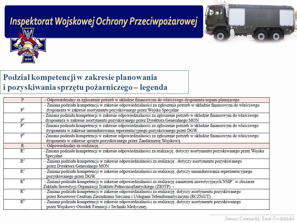 Podział kompetencji w zakresie planowania i pozyskiwania sprzętu pożarniczego – legenda __________________________________ Janusz Czarnacki, Emil Ćwik