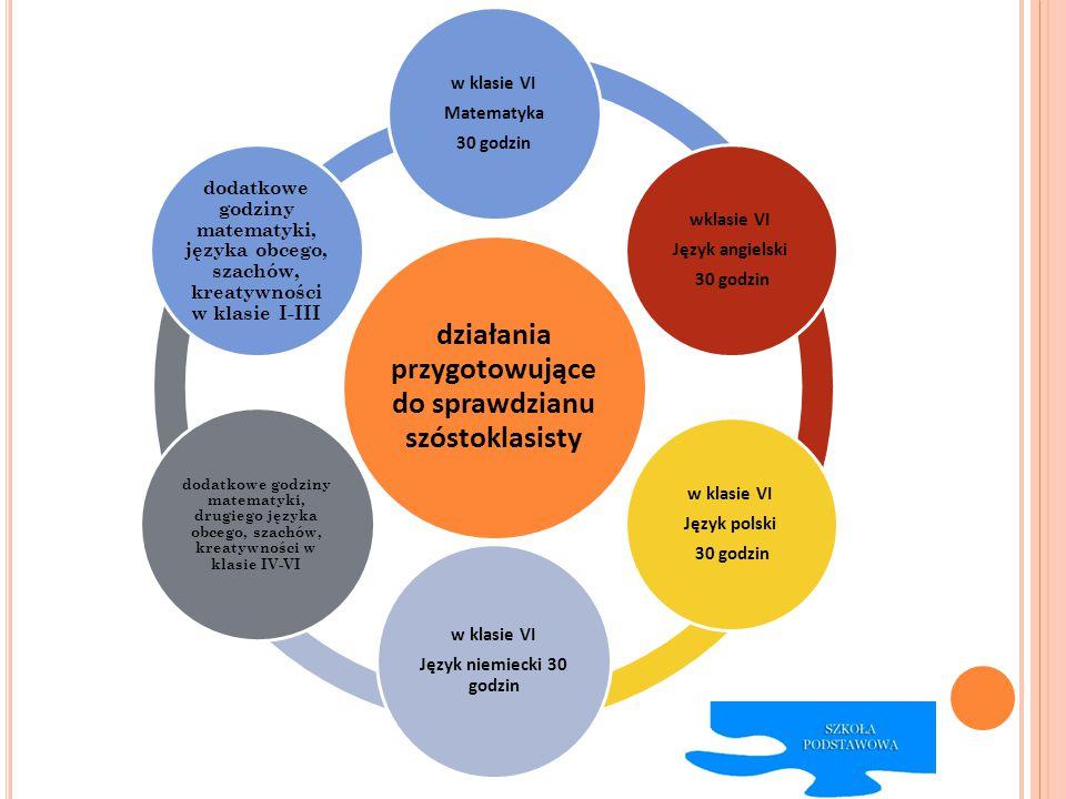 działania przygotowujące do sprawdzianu szóstoklasisty w klasie VI Matematyka 30 godzin wklasie VI Język angielski 30 godzin w klasie VI Język polski