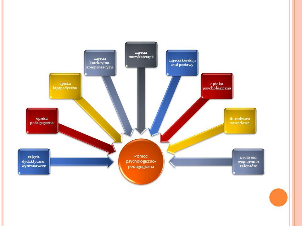 Pomoc psychologiczno- pedagogiczna zajęcia dydaktyczno- wyrównawcze opieka pedagogiczna opieka logopedyczna zajęcia korekcyjno- kompensacyjne zajęcia
