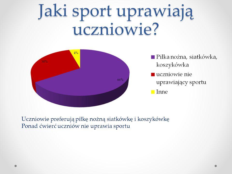 Jaki sport uprawiają uczniowie? Uczniowie preferują piłkę nożną siatkówkę i koszykówkę Ponad ćwierć uczniów nie uprawia sportu