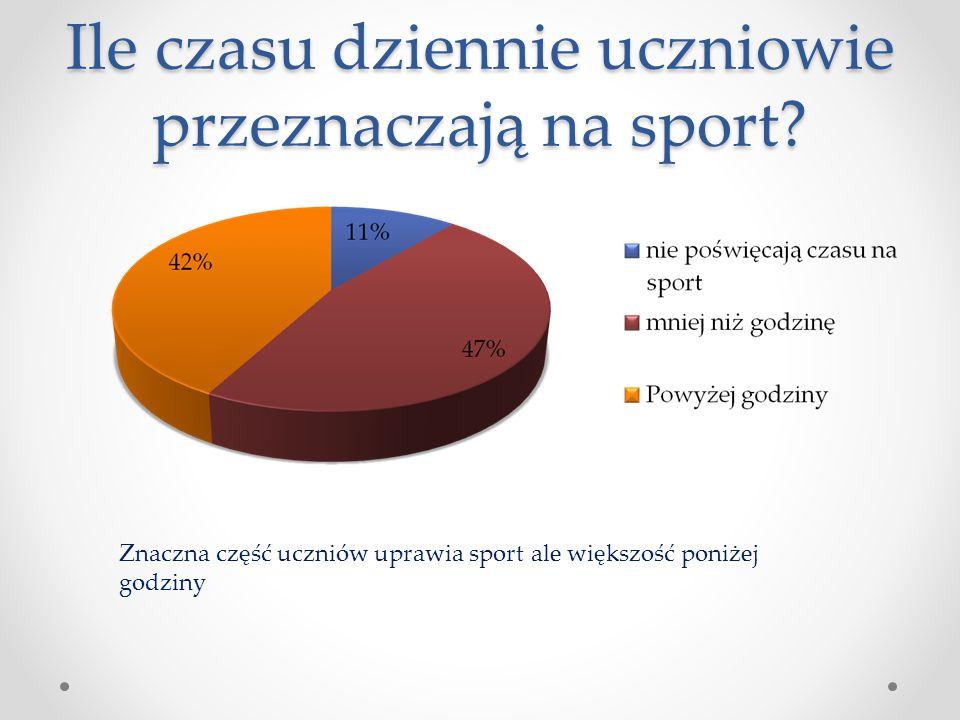 Ile czasu dziennie uczniowie przeznaczają na sport? Znaczna część uczniów uprawia sport ale większość poniżej godziny
