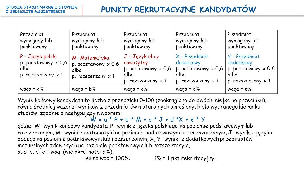 PUNKTY REKRUTACYJNE KANDYDATÓW Przedmiot wymagany lub punktowany P - Język polski p. podstawowy x 0,6 albo p. rozszerzony x 1 Przedmiot wymagany lub p