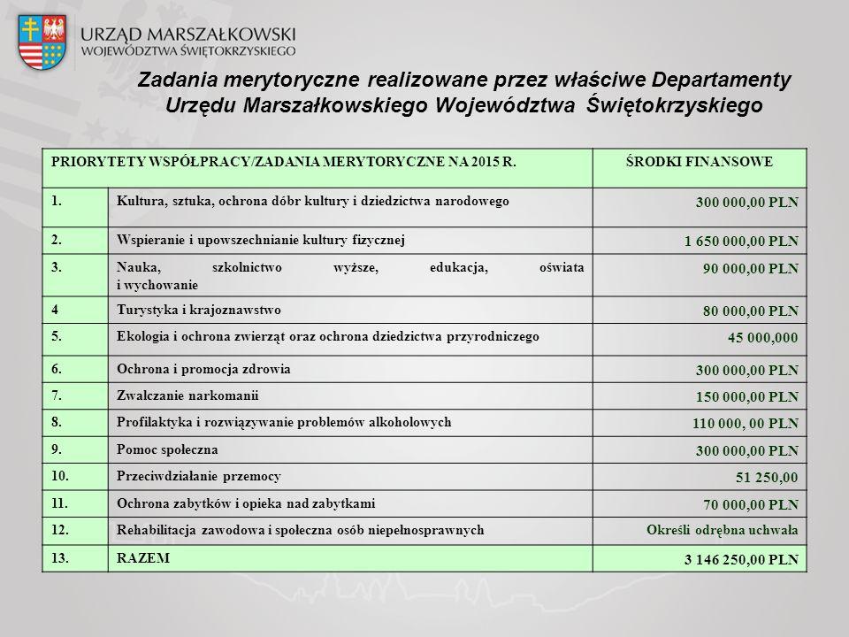Zadania merytoryczne realizowane przez właściwe Departamenty Urzędu Marszałkowskiego Województwa Świętokrzyskiego PRIORYTETY WSPÓŁPRACY/ZADANIA MERYTORYCZNE NA 2015 R.ŚRODKI FINANSOWE 1.Kultura, sztuka, ochrona dóbr kultury i dziedzictwa narodowego 300 000,00 PLN 2.Wspieranie i upowszechnianie kultury fizycznej 1 650 000,00 PLN 3.Nauka, szkolnictwo wyższe, edukacja, oświata i wychowanie 90 000,00 PLN 4Turystyka i krajoznawstwo 80 000,00 PLN 5.Ekologia i ochrona zwierząt oraz ochrona dziedzictwa przyrodniczego 45 000,000 6.Ochrona i promocja zdrowia 300 000,00 PLN 7.Zwalczanie narkomanii 150 000,00 PLN 8.Profilaktyka i rozwiązywanie problemów alkoholowych 110 000, 00 PLN 9.Pomoc społeczna 300 000,00 PLN 10.Przeciwdziałanie przemocy 51 250,00 11.Ochrona zabytków i opieka nad zabytkami 70 000,00 PLN 12.Rehabilitacja zawodowa i społeczna osób niepełnosprawnychOkreśli odrębna uchwała 13.RAZEM 3 146 250,00 PLN