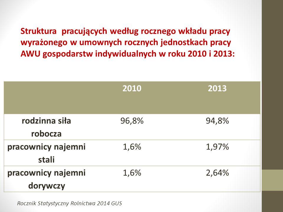Struktura pracujących według rocznego wkładu pracy wyrażonego w umownych rocznych jednostkach pracy AWU gospodarstw indywidualnych w roku 2010 i 2013: 20102013 rodzinna siła robocza 96,8%94,8% pracownicy najemni stali 1,6%1,97% pracownicy najemni dorywczy 1,6%2,64% Rocznik Statystyczny Rolnictwa 2014 GUS