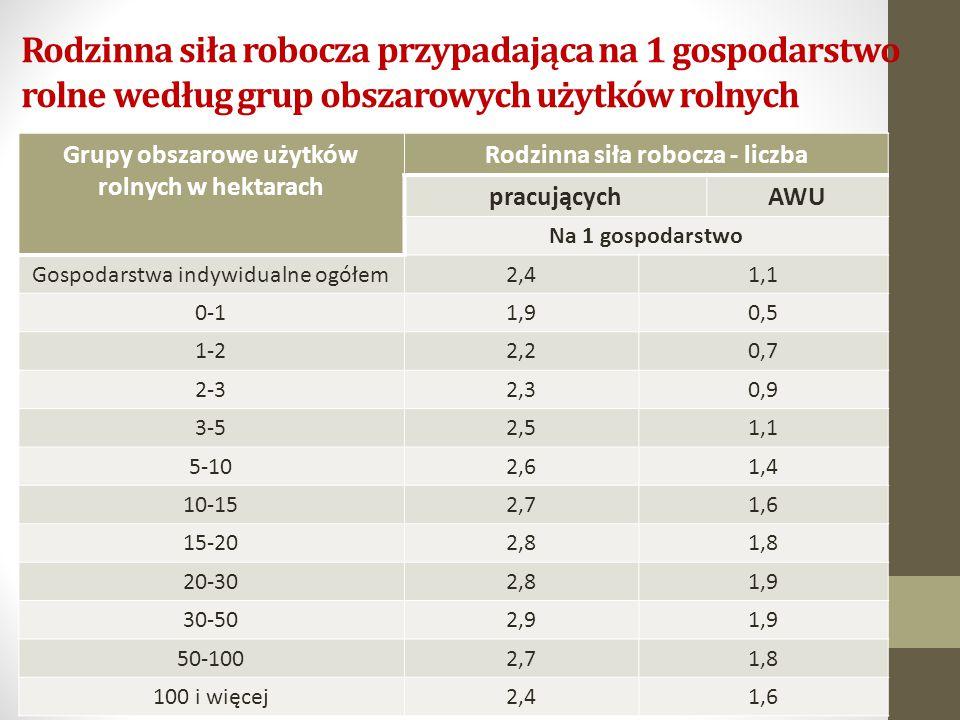 Rodzinna siła robocza przypadająca na 1 gospodarstwo rolne według grup obszarowych użytków rolnych Grupy obszarowe użytków rolnych w hektarach Rodzinna siła robocza - liczba pracującychAWU Na 1 gospodarstwo Gospodarstwa indywidualne ogółem2,41,1 0-11,90,5 1-22,20,7 2-32,30,9 3-52,51,1 5-102,61,4 10-152,71,6 15-202,81,8 20-302,81,9 30-502,91,9 50-1002,71,8 100 i więcej2,41,6