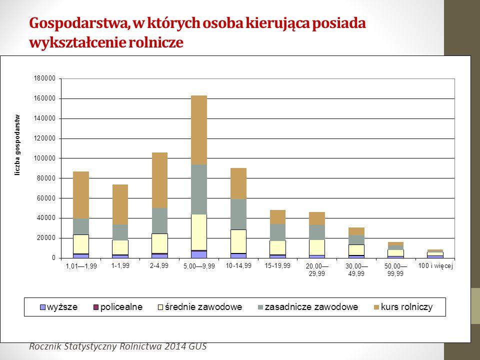 Gospodarstwa, w których osoba kierująca posiada wykształcenie rolnicze Rocznik Statystyczny Rolnictwa 2014 GUS