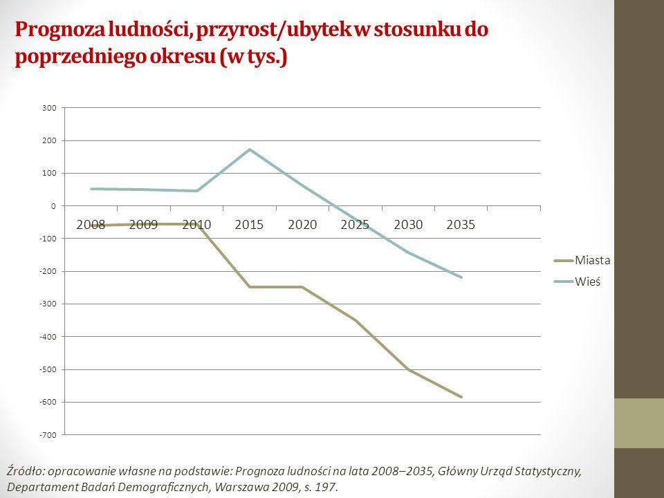 Prognoza ludności, przyrost/ubytek w stosunku do poprzedniego okresu (w tys.) Źródło: opracowanie własne na podstawie: Prognoza ludności na lata 2008–