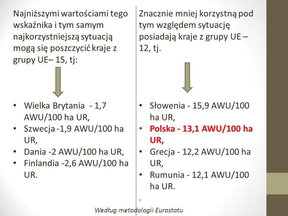 Najniższymi wartościami tego wskaźnika i tym samym najkorzystniejszą sytuacją mogą się poszczycić kraje z grupy UE– 15, tj: Wielka Brytania - 1,7 AWU/100 ha UR, Szwecja -1,9 AWU/100 ha UR, Dania -2 AWU/100 ha UR, Finlandia -2,6 AWU/100 ha UR.