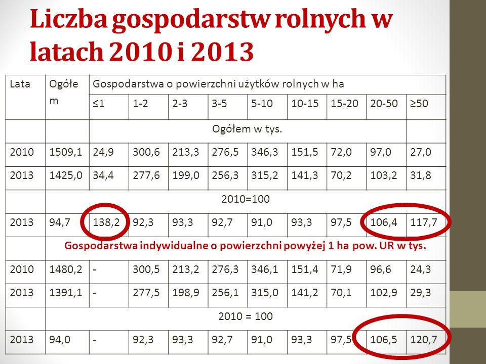 Liczba gospodarstw rolnych w latach 2010 i 2013 Lata Ogółe m Gospodarstwa o powierzchni użytków rolnych w ha ≤11-22-33-55-1010-1515-2020-50≥50 Ogółem w tys.