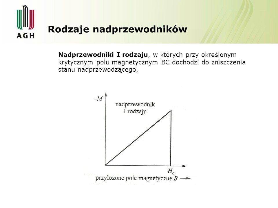 Nadprzewodniki II rodzaju charakteryzują się dwoma polami krytycznymi.