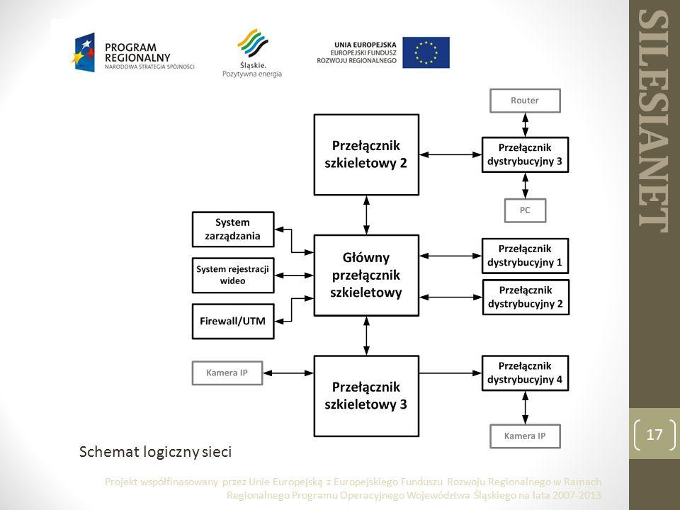 SILESIANET 17 Schemat logiczny sieci Projekt współfinasowany przez Unie Europejską z Europejskiego Funduszu Rozwoju Regionalnego w Ramach Regionalnego Programu Operacyjnego Województwa Śląskiego na lata 2007-2013