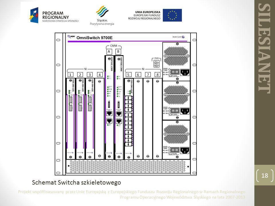SILESIANET 18 Schemat Switcha szkieletowego Projekt współfinasowany przez Unie Europejską z Europejskiego Funduszu Rozwoju Regionalnego w Ramach Regionalnego Programu Operacyjnego Województwa Śląskiego na lata 2007-2013