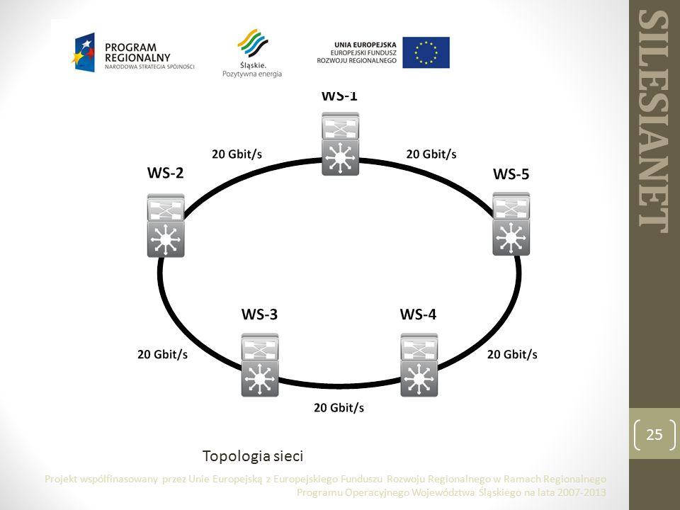 SILESIANET 25 Topologia sieci Projekt współfinasowany przez Unie Europejską z Europejskiego Funduszu Rozwoju Regionalnego w Ramach Regionalnego Programu Operacyjnego Województwa Śląskiego na lata 2007-2013
