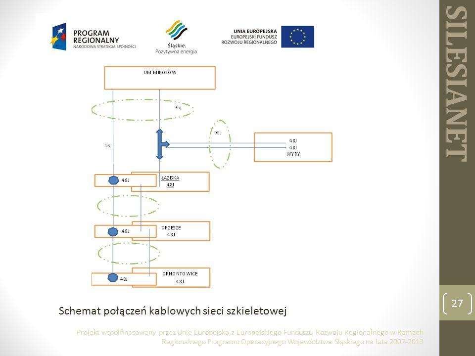 SILESIANET 27 Schemat połączeń kablowych sieci szkieletowej Projekt współfinasowany przez Unie Europejską z Europejskiego Funduszu Rozwoju Regionalnego w Ramach Regionalnego Programu Operacyjnego Województwa Śląskiego na lata 2007-2013