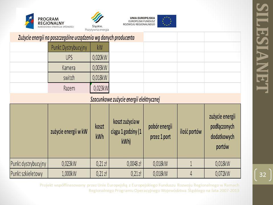 SILESIANET 32 Projekt współfinasowany przez Unie Europejską z Europejskiego Funduszu Rozwoju Regionalnego w Ramach Regionalnego Programu Operacyjnego Województwa Śląskiego na lata 2007-2013