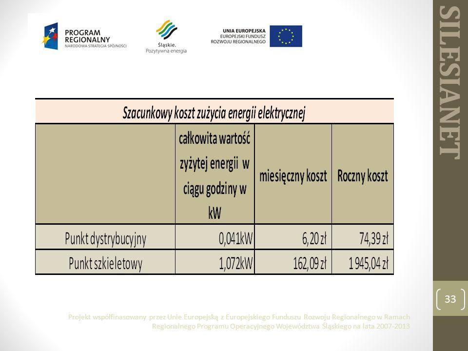 SILESIANET 33 Projekt współfinasowany przez Unie Europejską z Europejskiego Funduszu Rozwoju Regionalnego w Ramach Regionalnego Programu Operacyjnego Województwa Śląskiego na lata 2007-2013