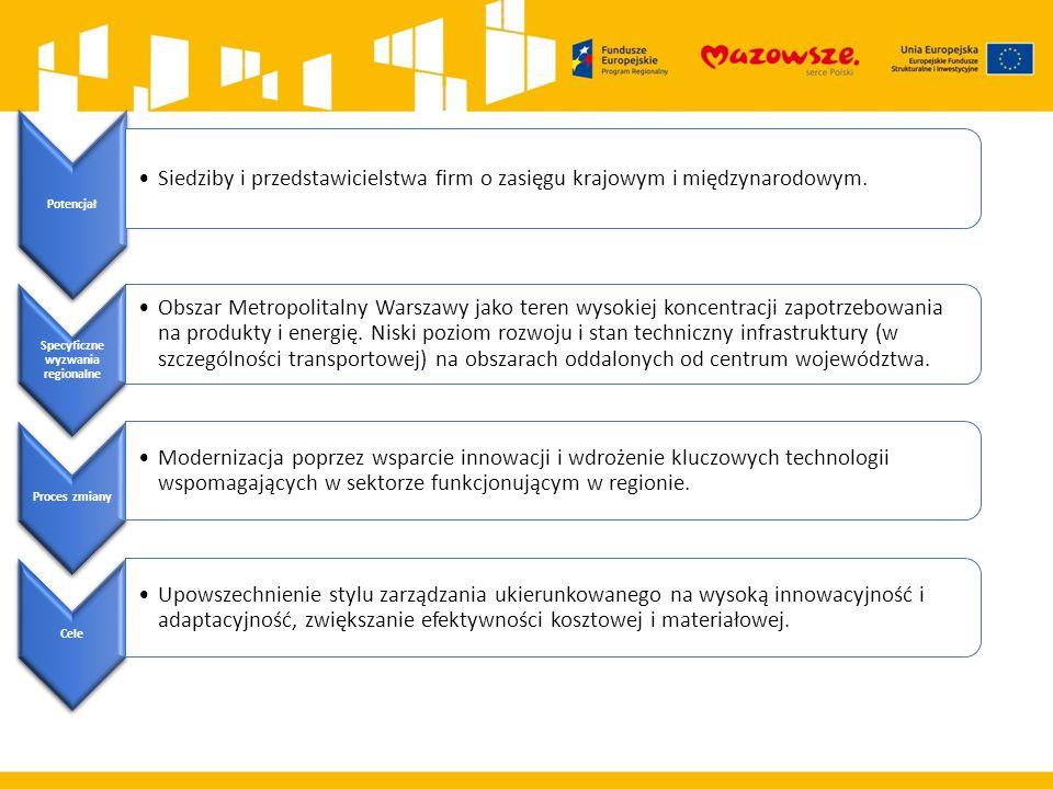 Potencjał Siedziby i przedstawicielstwa firm o zasięgu krajowym i międzynarodowym. Specyficzne wyzwania regionalne Obszar Metropolitalny Warszawy jako