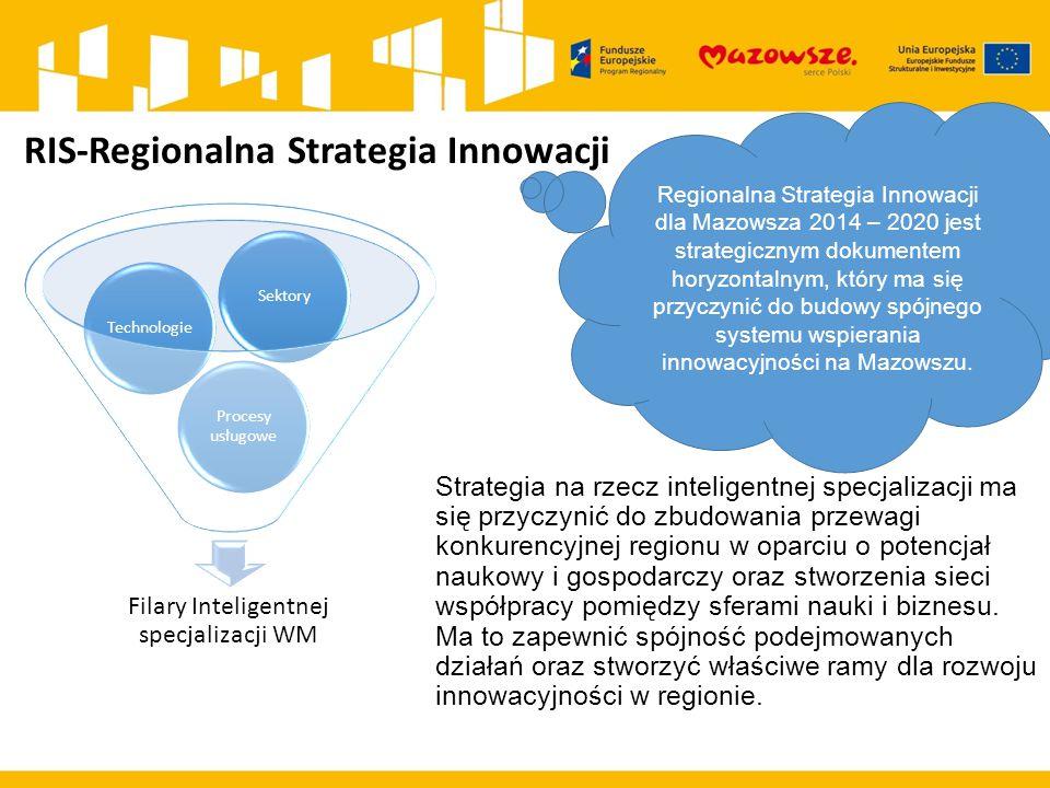 RIS-Regionalna Strategia Innowacji Strategia na rzecz inteligentnej specjalizacji ma się przyczynić do zbudowania przewagi konkurencyjnej regionu w op