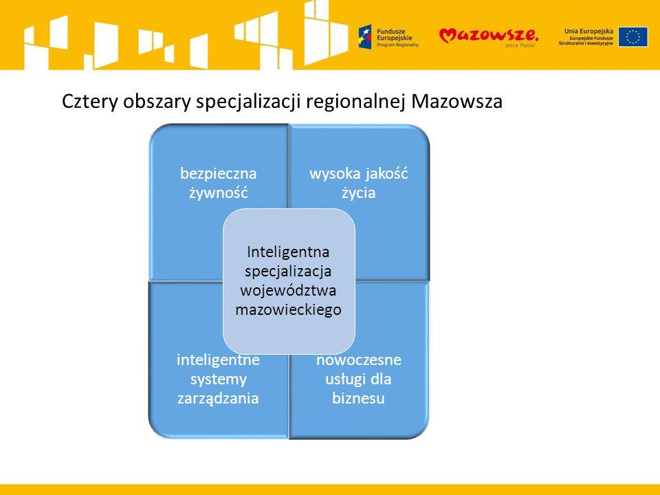 Cztery obszary specjalizacji regionalnej Mazowsza bezpieczna żywność wysoka jakość życia inteligentne systemy zarządzania nowoczesne usługi dla biznes