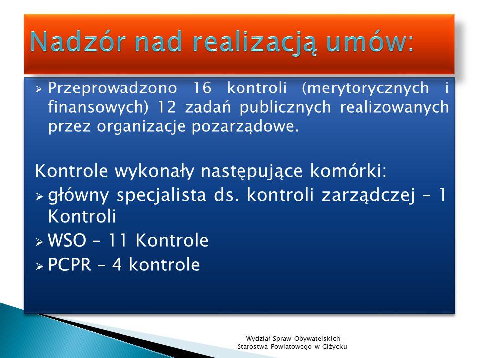  Przeprowadzono 16 kontroli (merytorycznych i finansowych) 12 zadań publicznych realizowanych przez organizacje pozarządowe.