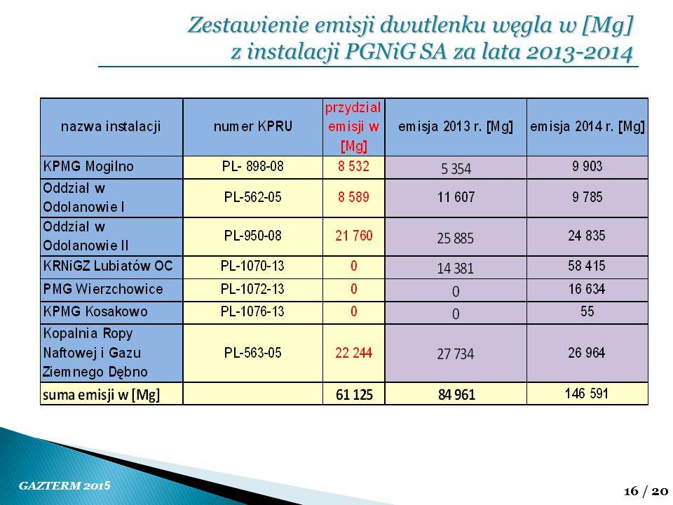 GAZTERM 201 5 16 / 20 Zestawienie emisji dwutlenku węgla w [Mg] z instalacji PGNiG SA za lata 2013-2014