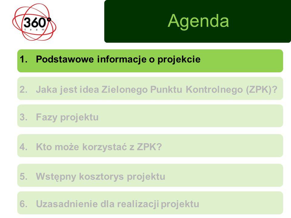 2.Jaka jest idea Zielonego Punktu Kontrolnego (ZPK).