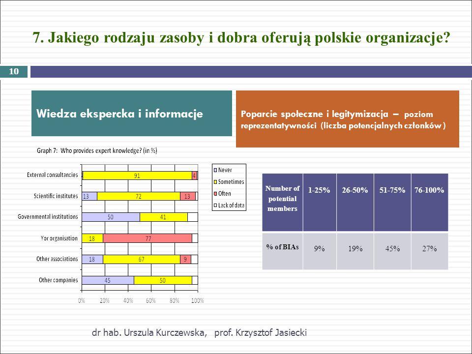 7. Jakiego rodzaju zasoby i dobra oferują polskie organizacje.