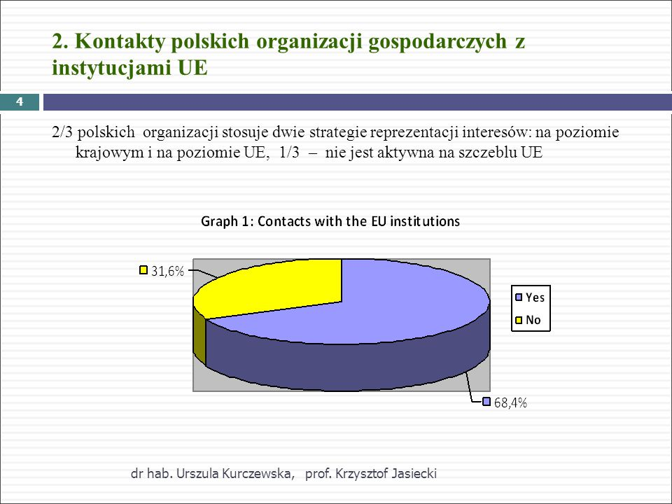2. Kontakty polskich organizacji gospodarczych z instytucjami UE 2/3 polskich organizacji stosuje dwie strategie reprezentacji interesów: na poziomie