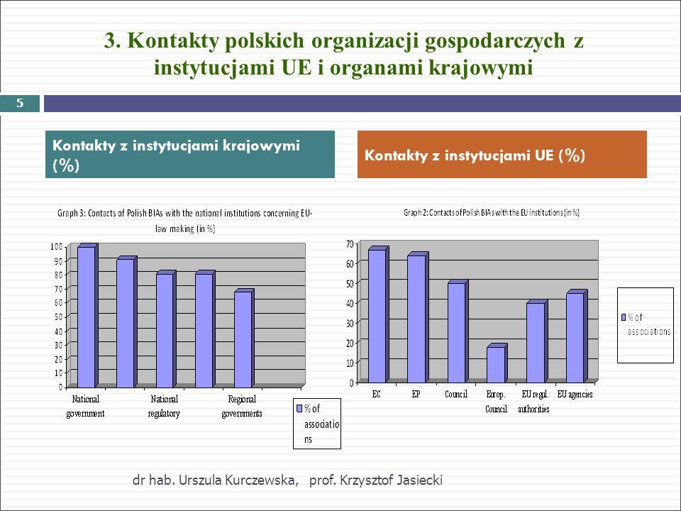 3. Kontakty polskich organizacji gospodarczych z instytucjami UE i organami krajowymi Kontakty z instytucjami krajowymi (%) Kontakty z instytucjami UE